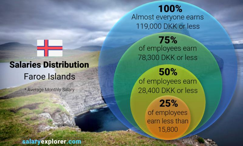 Median and salary distribution monthly Faroe Islands