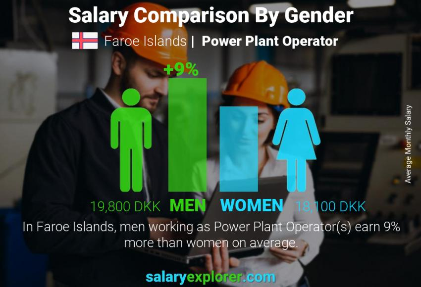Salary comparison by gender monthly Faroe Islands Power Plant Operator