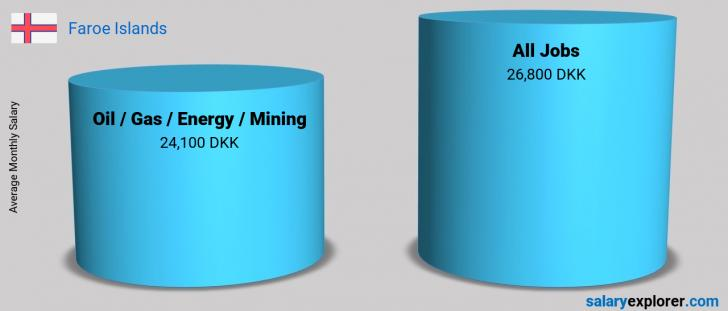Salary Comparison Between Oil  / Gas / Energy / Mining and Oil  / Gas / Energy / Mining monthly Faroe Islands