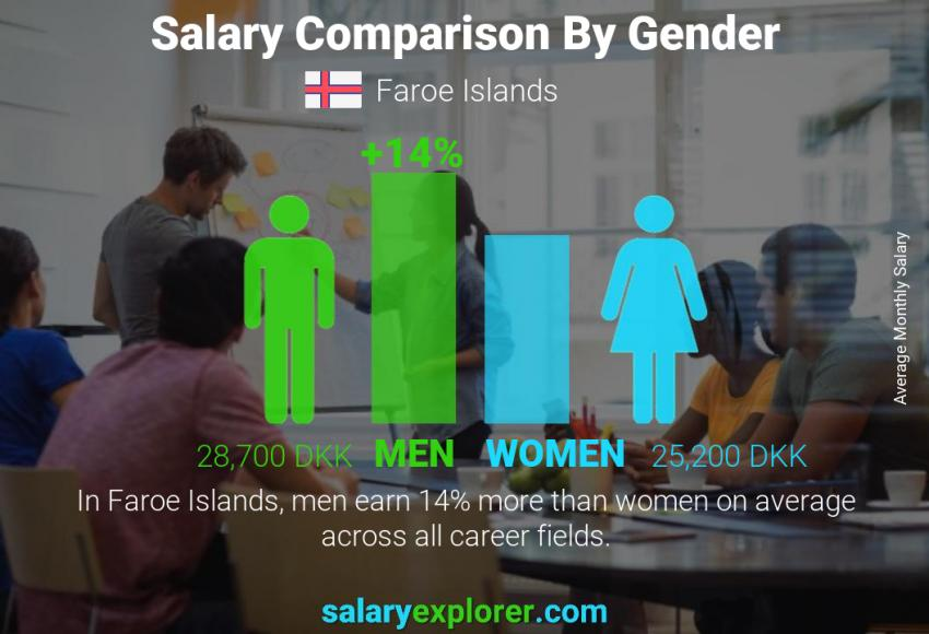 Salary comparison by gender monthly Faroe Islands