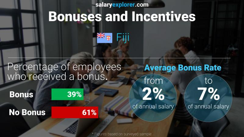 Annual Salary Bonus Rate Fiji