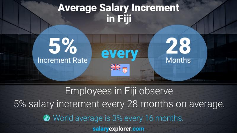 Annual Salary Increment Rate Fiji