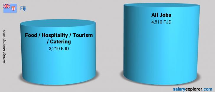 Food /Hospitality / Tourism / Catering Average Salaries in
