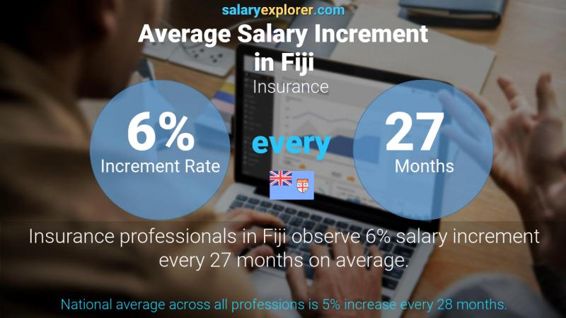 Annual Salary Increment Rate Fiji Insurance