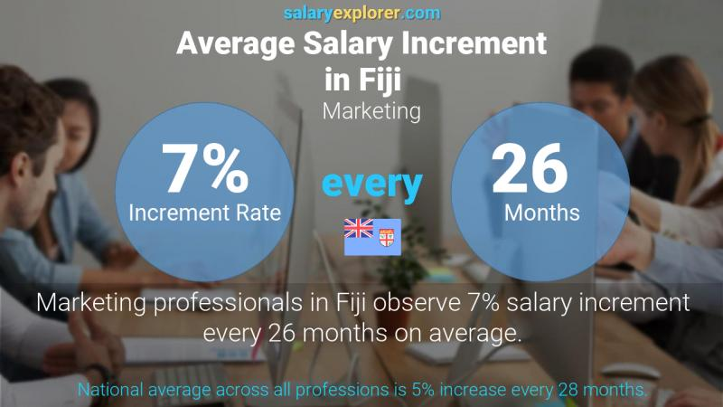Annual Salary Increment Rate Fiji Marketing