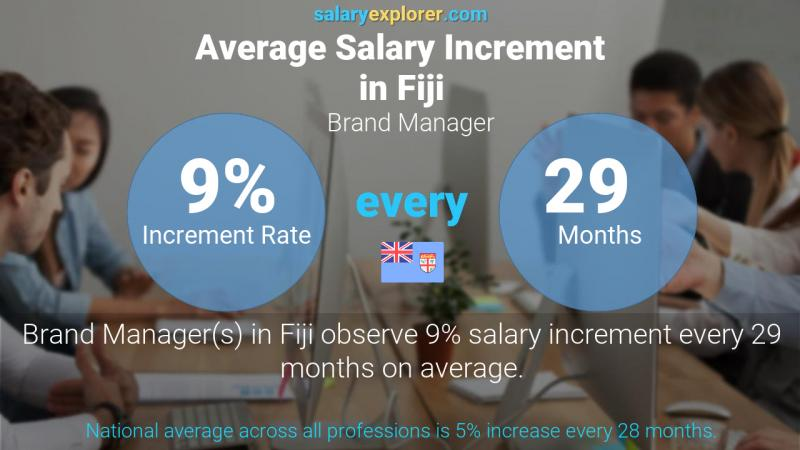Annual Salary Increment Rate Fiji Brand Manager