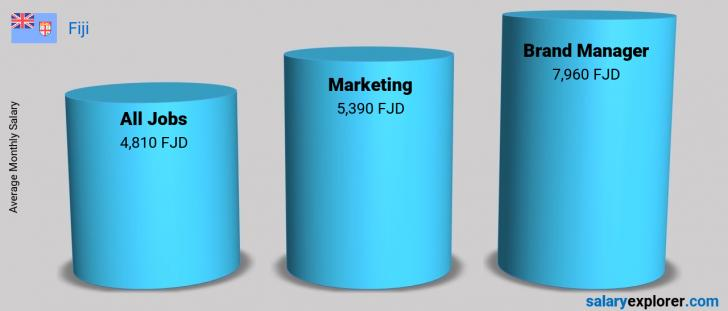Salary Comparison Between Brand Manager and Marketing monthly Fiji