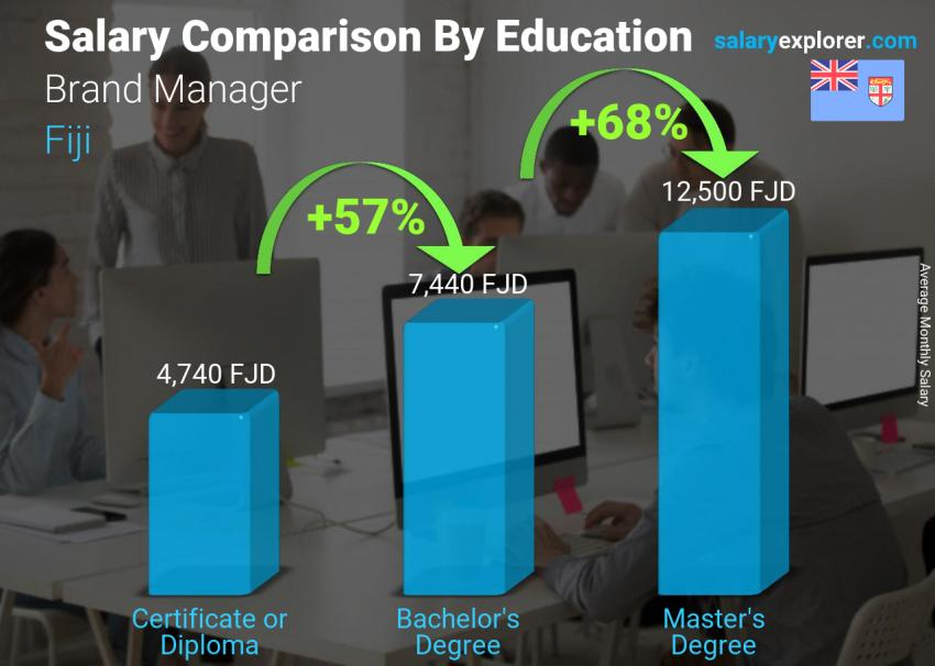 Salary comparison by education level monthly Fiji Brand Manager