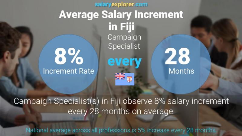 Annual Salary Increment Rate Fiji Campaign Specialist