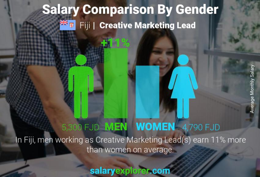 Salary comparison by gender monthly Fiji Creative Marketing Lead