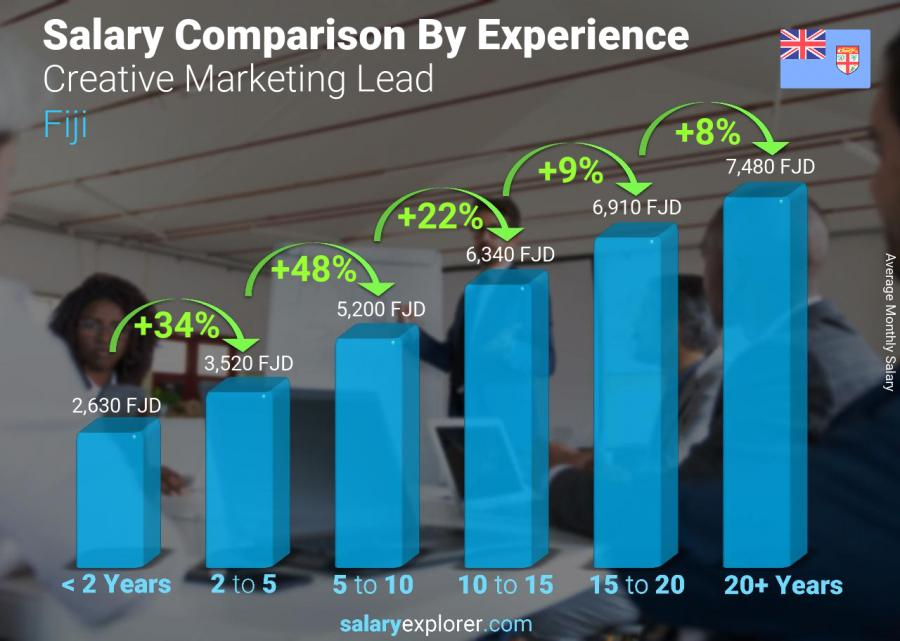Salary comparison by years of experience monthly Fiji Creative Marketing Lead