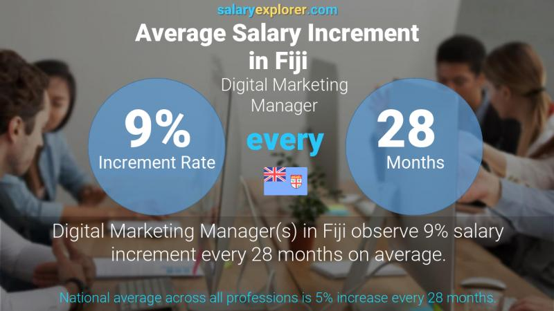 Annual Salary Increment Rate Fiji Digital Marketing Manager