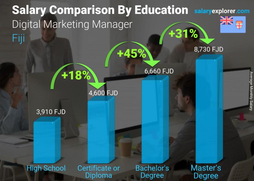 Salary comparison by education level monthly Fiji Digital Marketing Manager