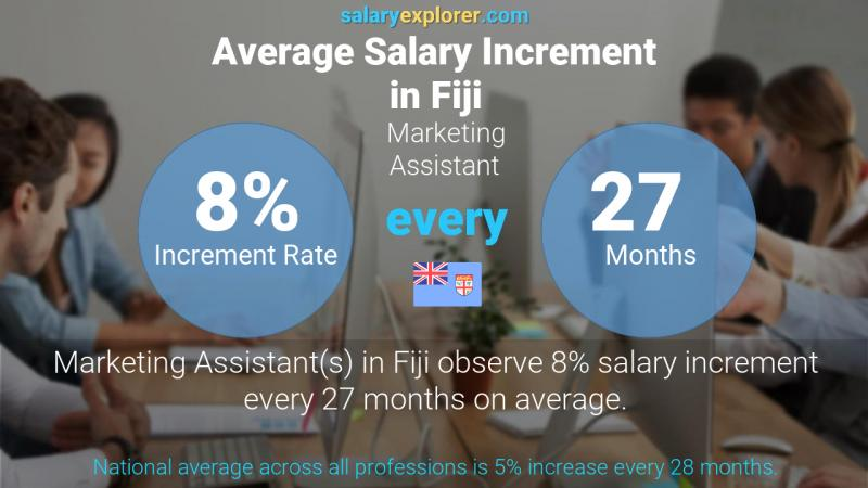 Annual Salary Increment Rate Fiji Marketing Assistant