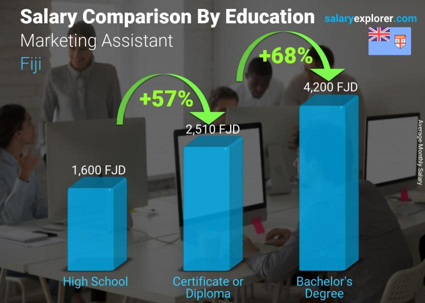Salary comparison by education level monthly Fiji Marketing Assistant