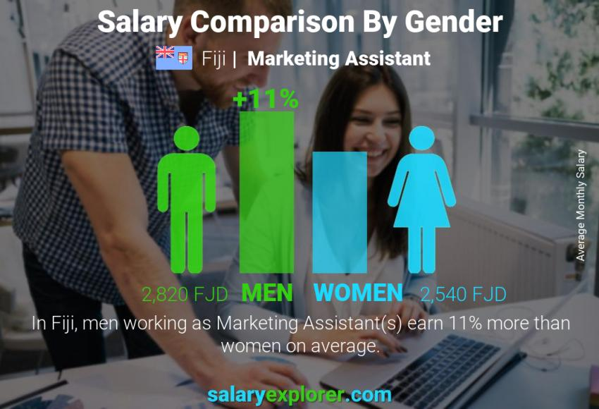 Salary comparison by gender monthly Fiji Marketing Assistant