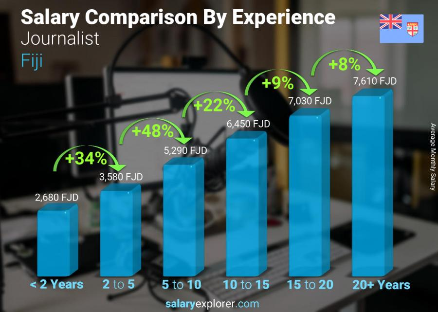 Salary comparison by years of experience monthly Fiji Journalist