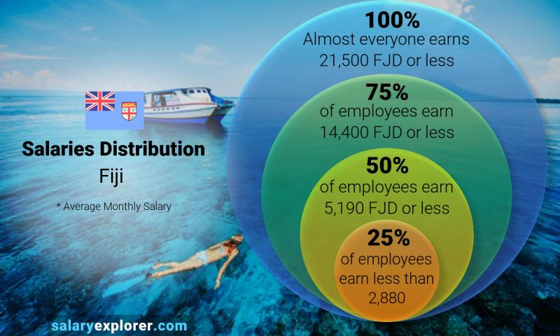 Median and salary distribution monthly Fiji
