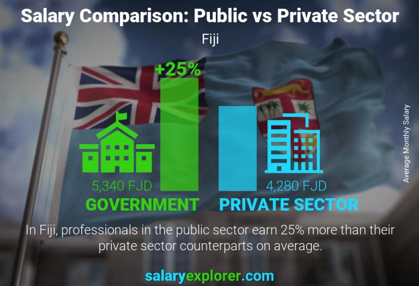 Public vs private sector salaries monthly Fiji