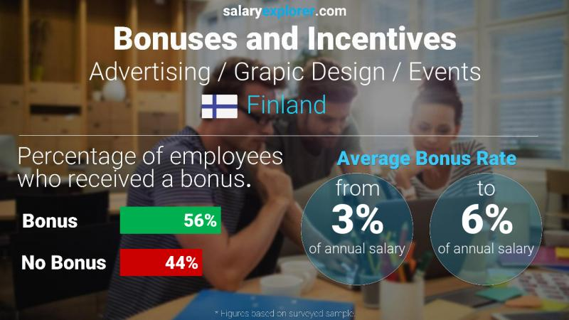 Annual Salary Bonus Rate Finland Advertising / Grapic Design / Events