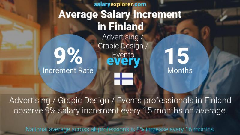 Annual Salary Increment Rate Finland Advertising / Grapic Design / Events