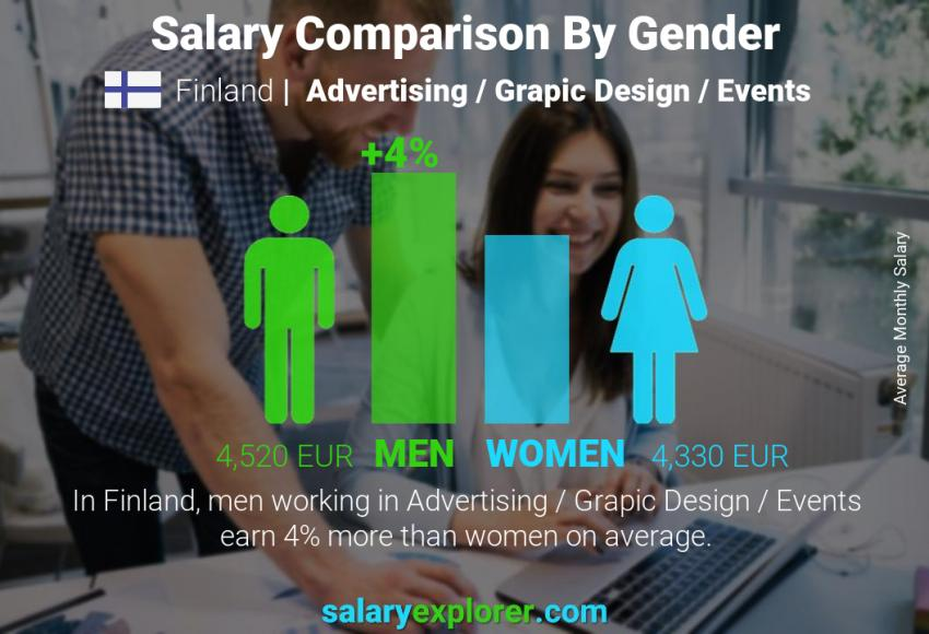 Salary comparison by gender monthly Finland Advertising / Grapic Design / Events