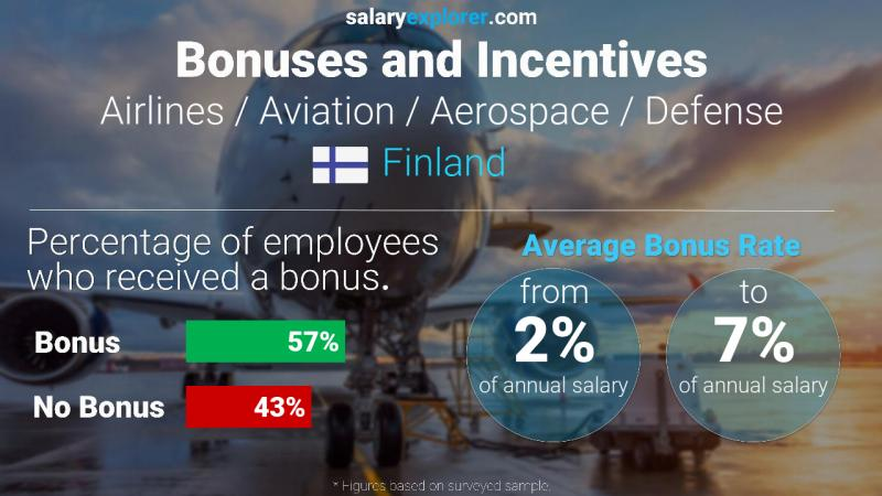 Annual Salary Bonus Rate Finland Airlines / Aviation / Aerospace / Defense