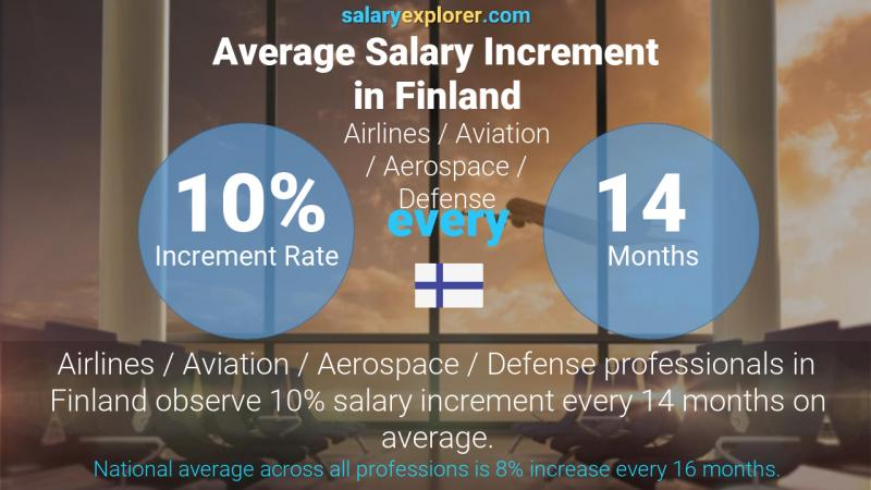 Annual Salary Increment Rate Finland Airlines / Aviation / Aerospace / Defense