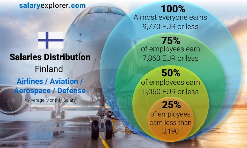 Median and salary distribution monthly Finland Airlines / Aviation / Aerospace / Defense