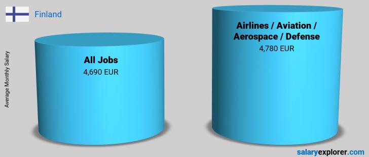 Salary Comparison Between Airlines / Aviation / Aerospace / Defense and Airlines / Aviation / Aerospace / Defense monthly Finland