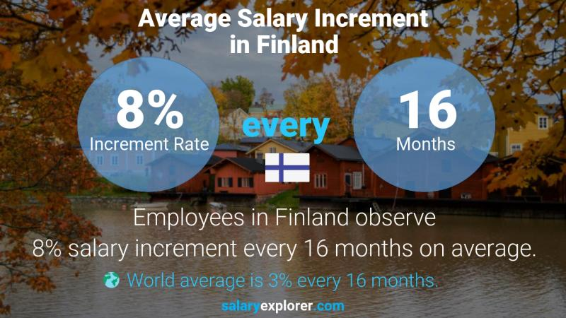 Annual Salary Increment Rate Finland