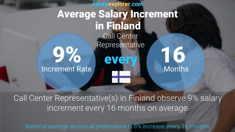 Annual Salary Increment Rate Finland Call Center Representative