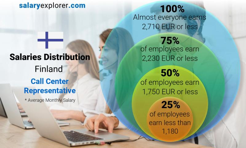 Median and salary distribution monthly Finland Call Center Representative