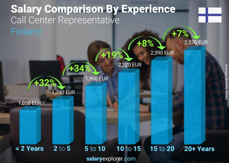 Salary comparison by years of experience monthly Finland Call Center Representative