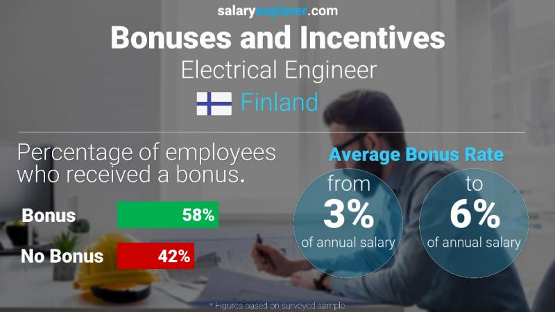 Annual Salary Bonus Rate Finland Electrical Engineer