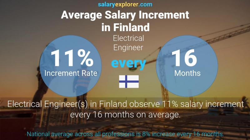 Annual Salary Increment Rate Finland Electrical Engineer