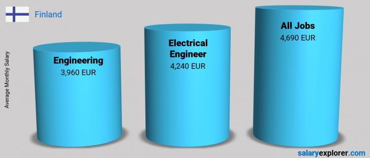Salary Comparison Between Electrical Engineer and Engineering monthly Finland