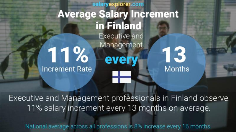 Annual Salary Increment Rate Finland Executive and Management