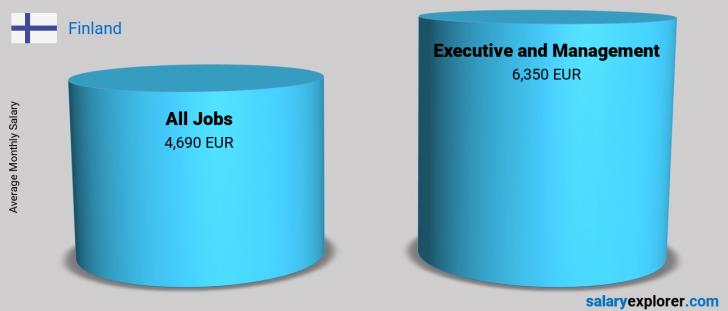 Salary Comparison Between Executive and Management and Executive and Management monthly Finland