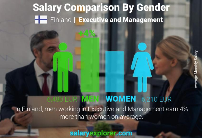 Salary comparison by gender monthly Finland Executive and Management