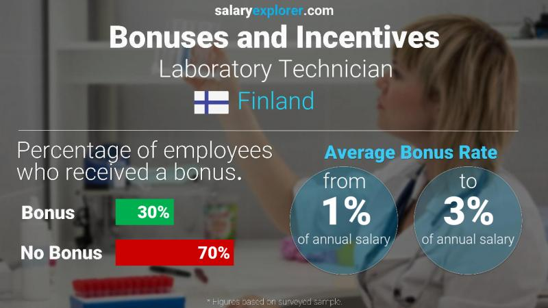 Annual Salary Bonus Rate Finland Laboratory Technician