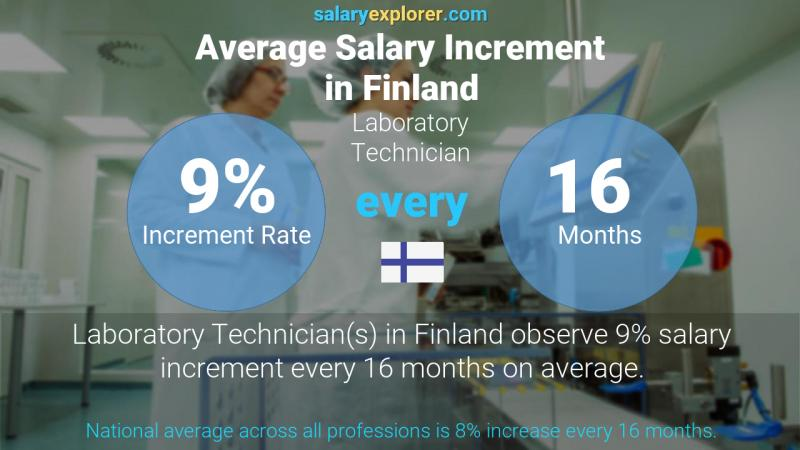 Annual Salary Increment Rate Finland Laboratory Technician