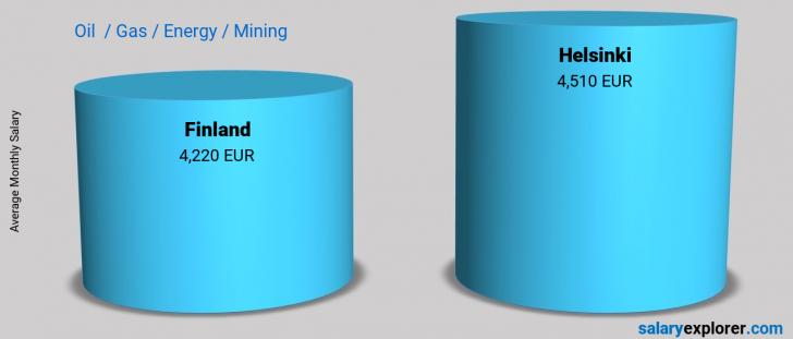 Salary Comparison Between Helsinki and Finland monthly Oil  / Gas / Energy / Mining
