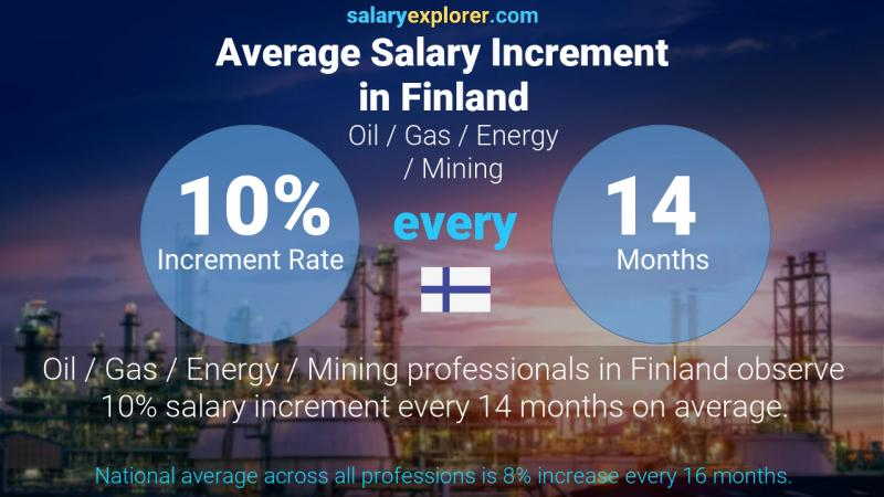 Annual Salary Increment Rate Finland Oil  / Gas / Energy / Mining