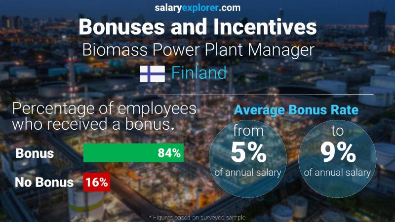 Annual Salary Bonus Rate Finland Biomass Power Plant Manager