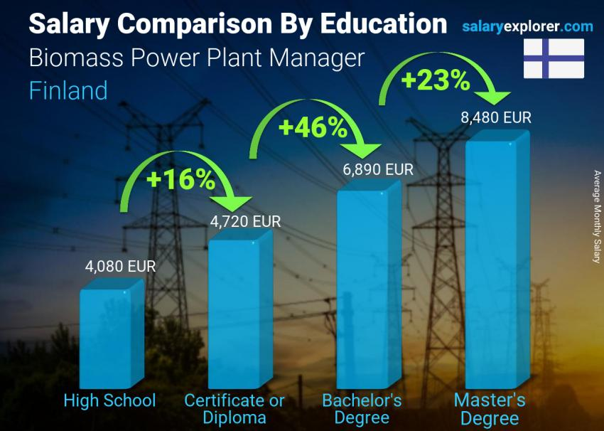 Salary comparison by education level monthly Finland Biomass Power Plant Manager