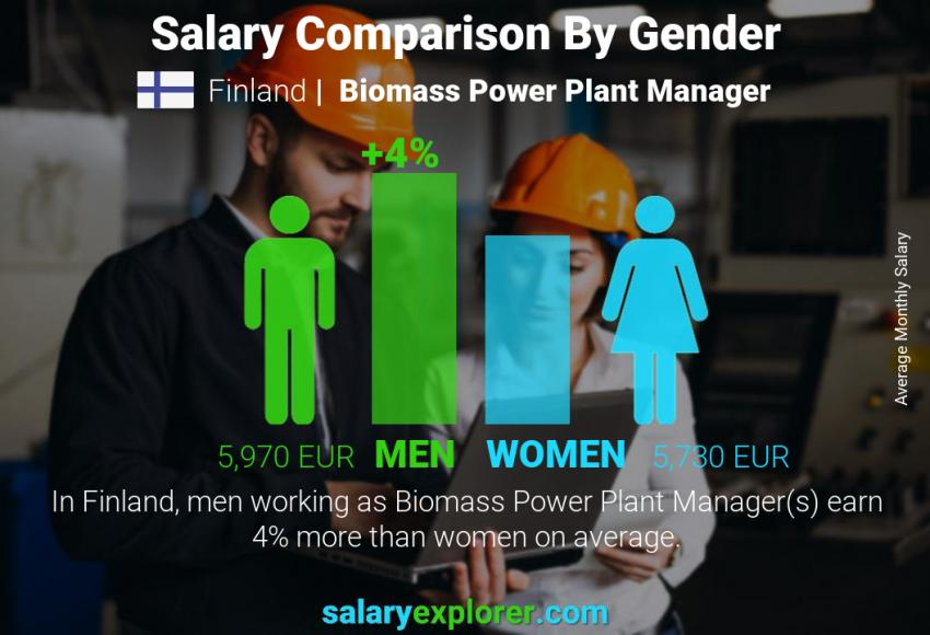 Salary comparison by gender monthly Finland Biomass Power Plant Manager