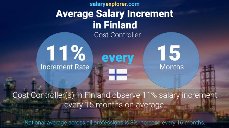 Annual Salary Increment Rate Finland Cost Controller