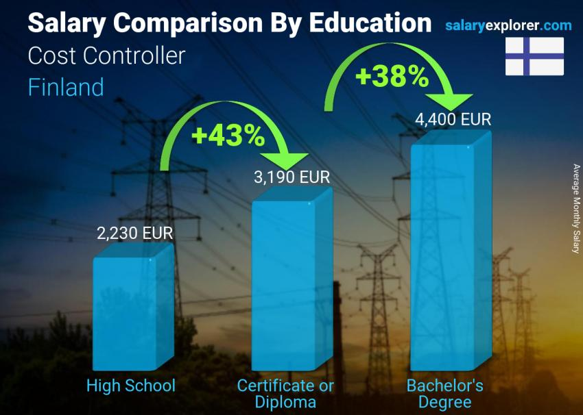 Salary comparison by education level monthly Finland Cost Controller