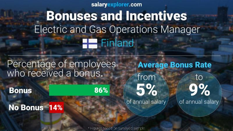 Annual Salary Bonus Rate Finland Electric and Gas Operations Manager